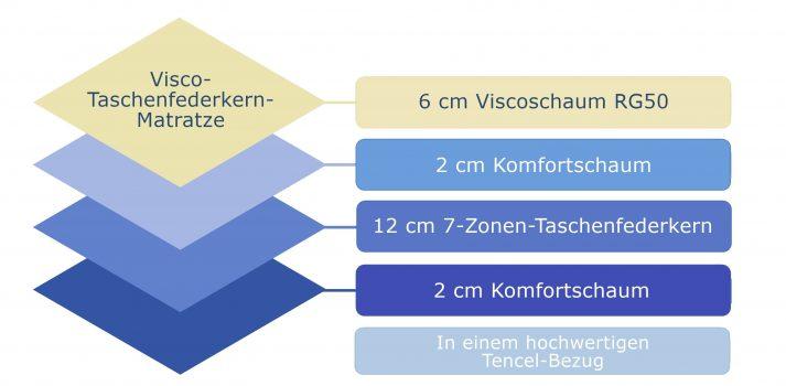 On-Top-Visco_Info-min